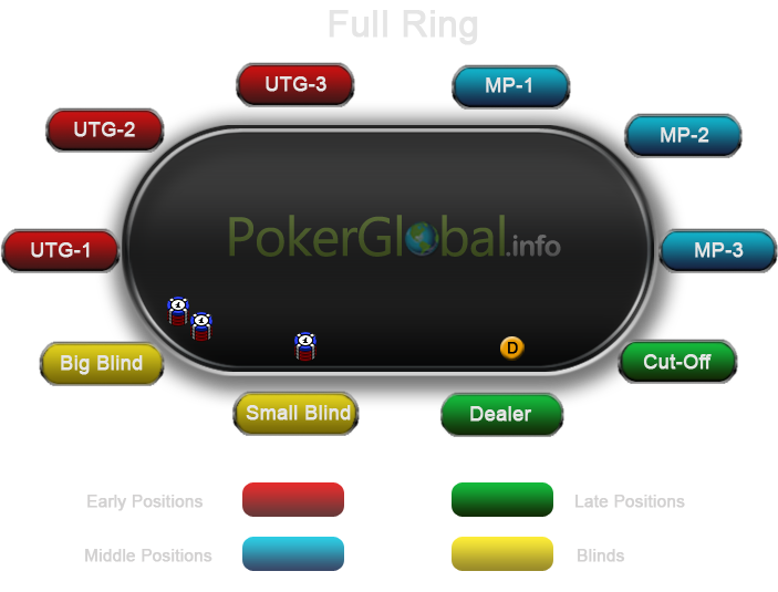 A graphical representation of the positions at the poker table for the full tables (9-max, Full ring)