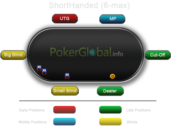 A graphical representation of the positions at the poker table for the short tables (6-max, Shorthaned)