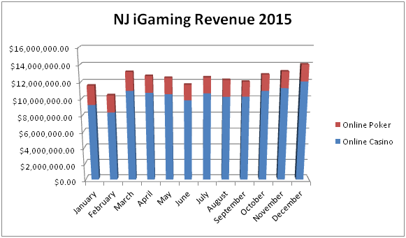 New Jersey's online poker revenue as a portion of total online casino revenue by month in 2015